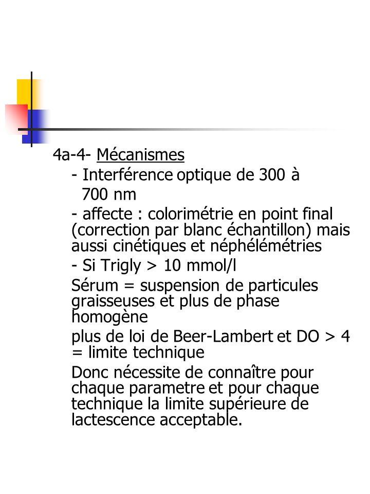 4a-4- Mécanismes - Interférence optique de 300 à. 700 nm.