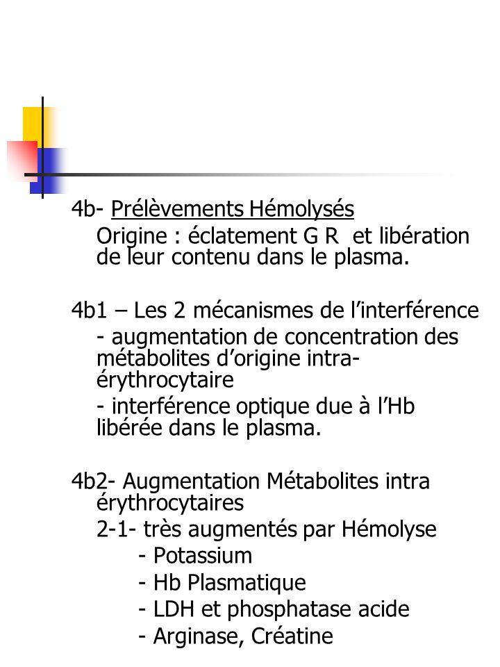 4b- Prélèvements Hémolysés