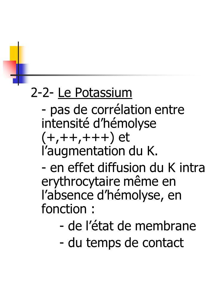 2-2- Le Potassium - pas de corrélation entre intensité d'hémolyse (+,++,+++) et l'augmentation du K.