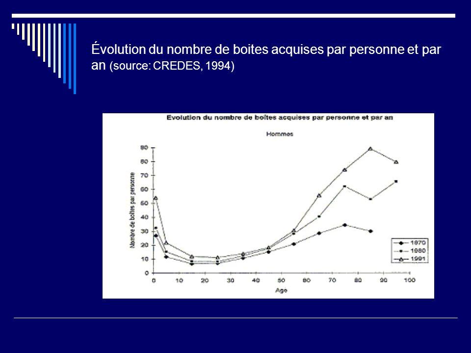 Évolution du nombre de boites acquises par personne et par an (source: CREDES, 1994)