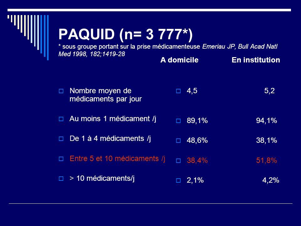 PAQUID (n= 3 777*) * sous groupe portant sur la prise médicamenteuse Emeriau JP, Bull Acad Natl Med 1998, 182;1419-28