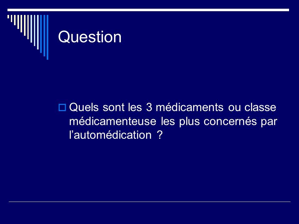 Question Quels sont les 3 médicaments ou classe médicamenteuse les plus concernés par l'automédication