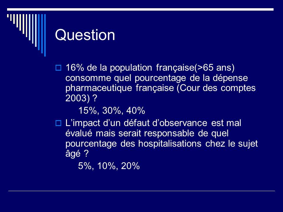 Question 16% de la population française(>65 ans) consomme quel pourcentage de la dépense pharmaceutique française (Cour des comptes 2003)