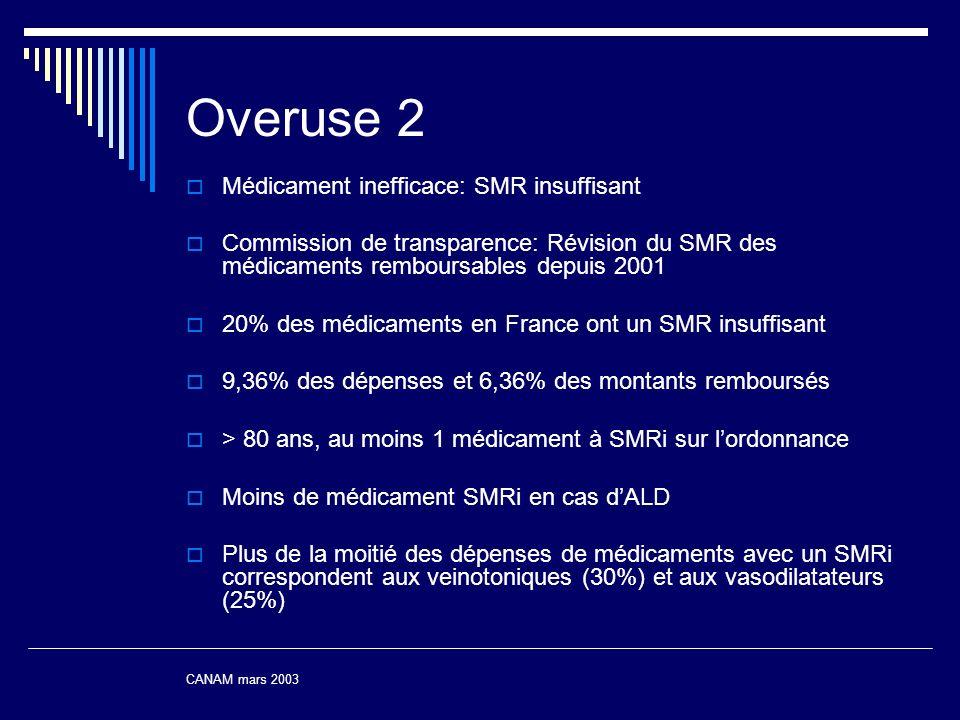 Overuse 2 Médicament inefficace: SMR insuffisant