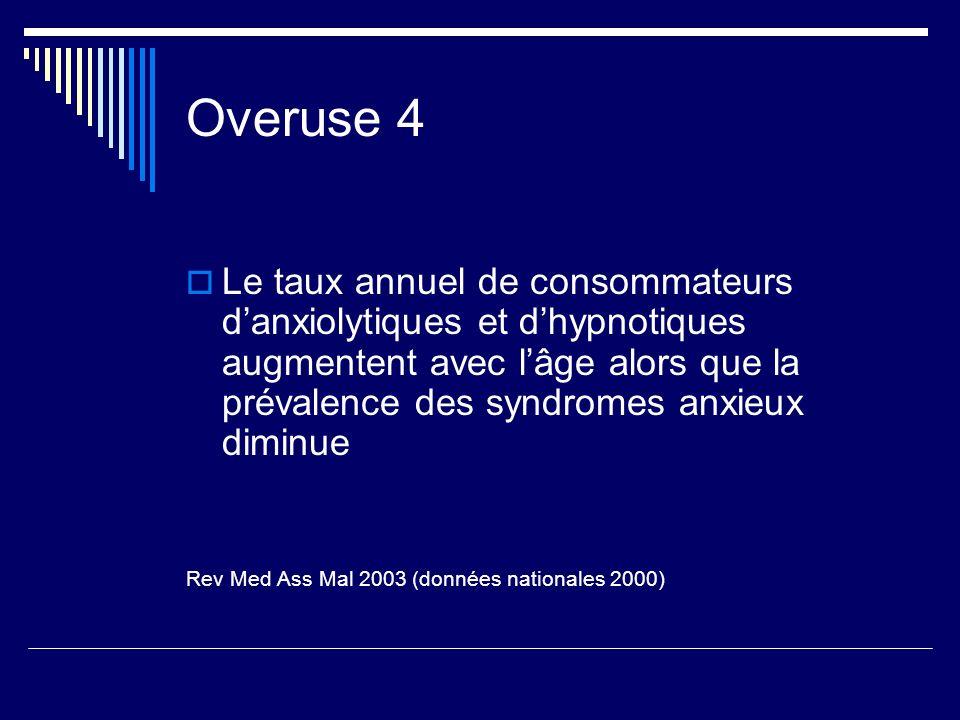 Overuse 4