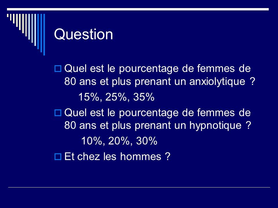 Question Quel est le pourcentage de femmes de 80 ans et plus prenant un anxiolytique 15%, 25%, 35%