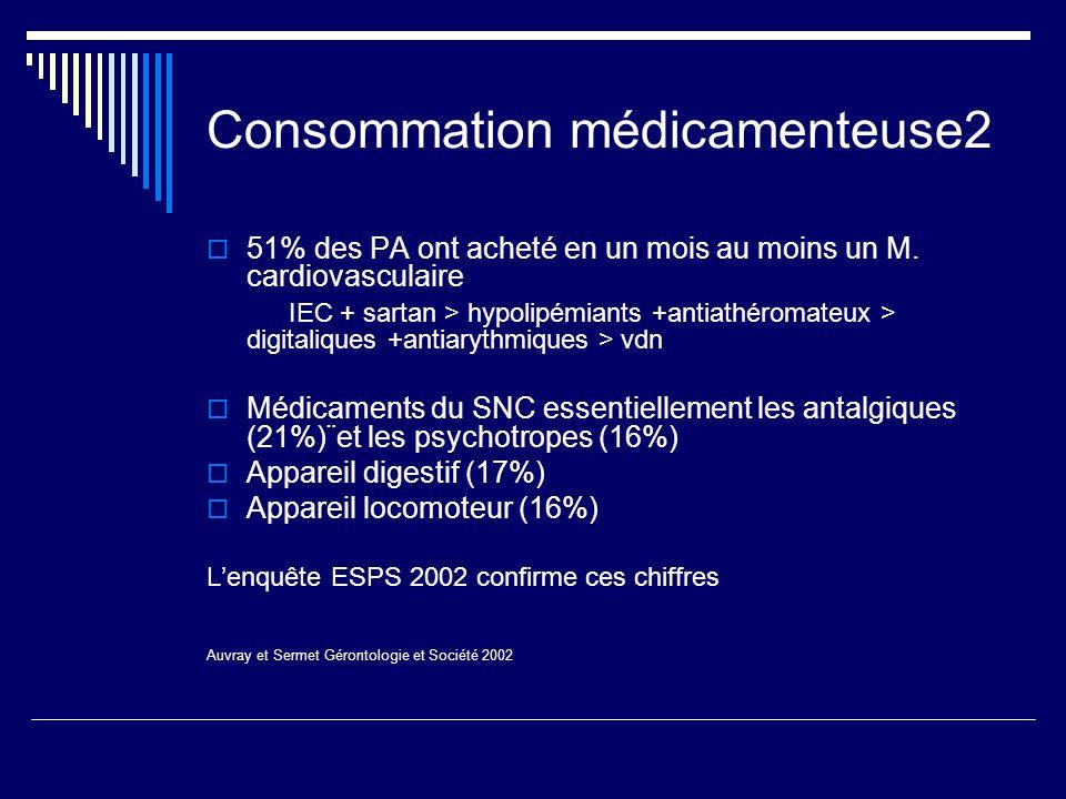 Consommation médicamenteuse2