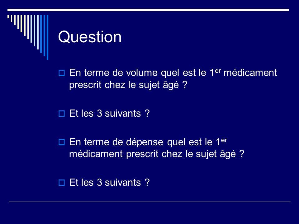 Question En terme de volume quel est le 1er médicament prescrit chez le sujet âgé Et les 3 suivants