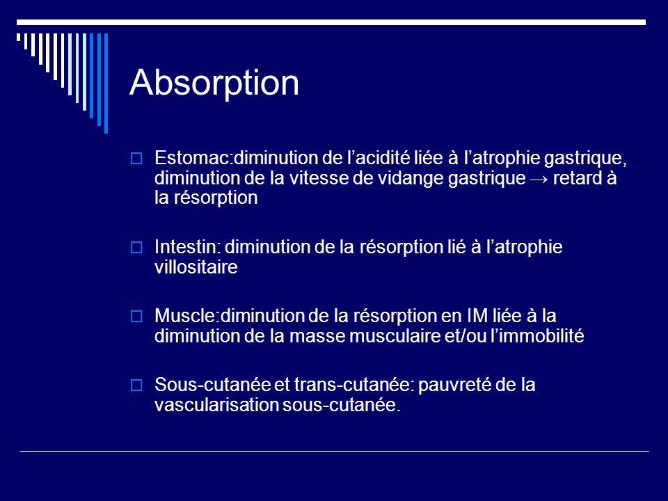 Absorption Estomac:diminution de l'acidité liée à l'atrophie gastrique, diminution de la vitesse de vidange gastrique → retard à la résorption.