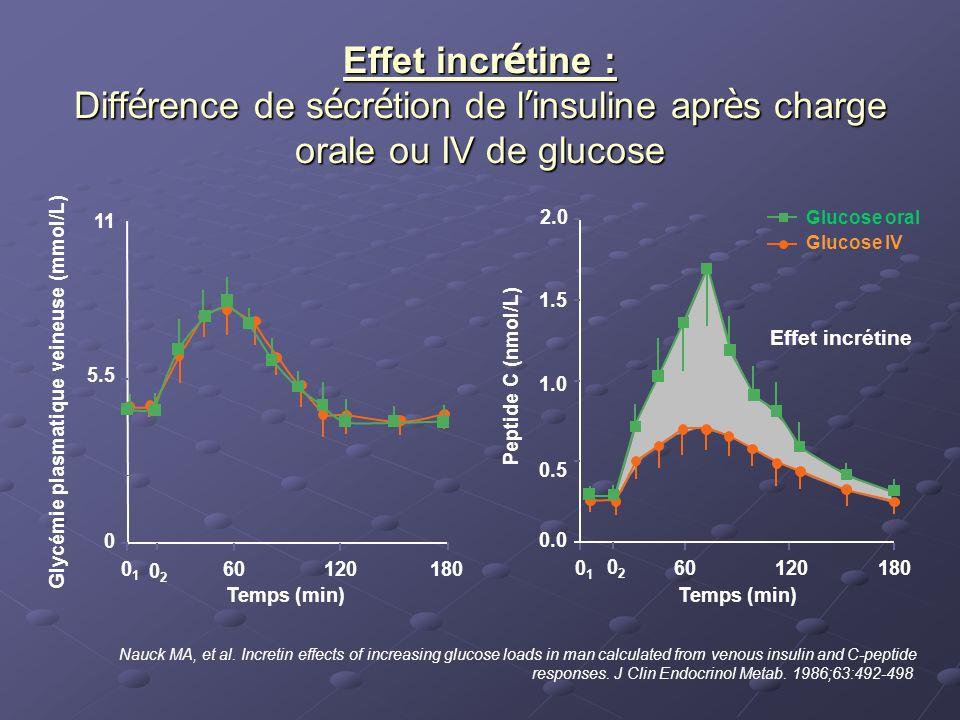 Glycémie plasmatique veineuse (mmol/L)