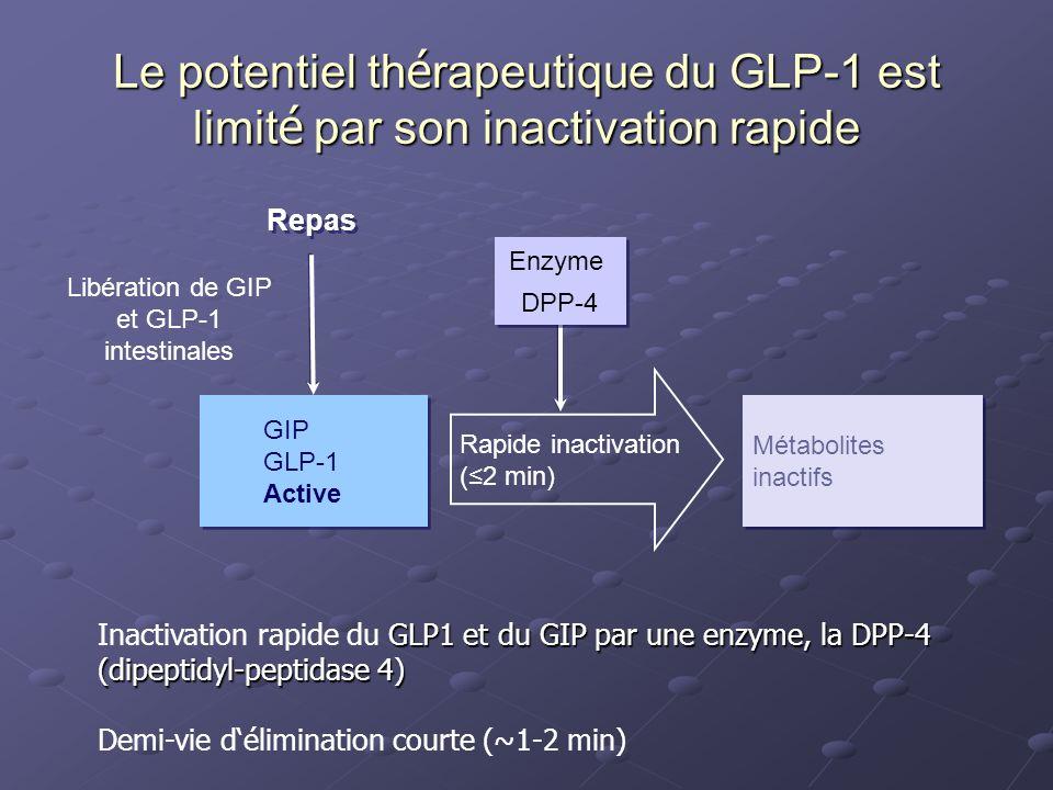 Libération de GIP et GLP-1 intestinales