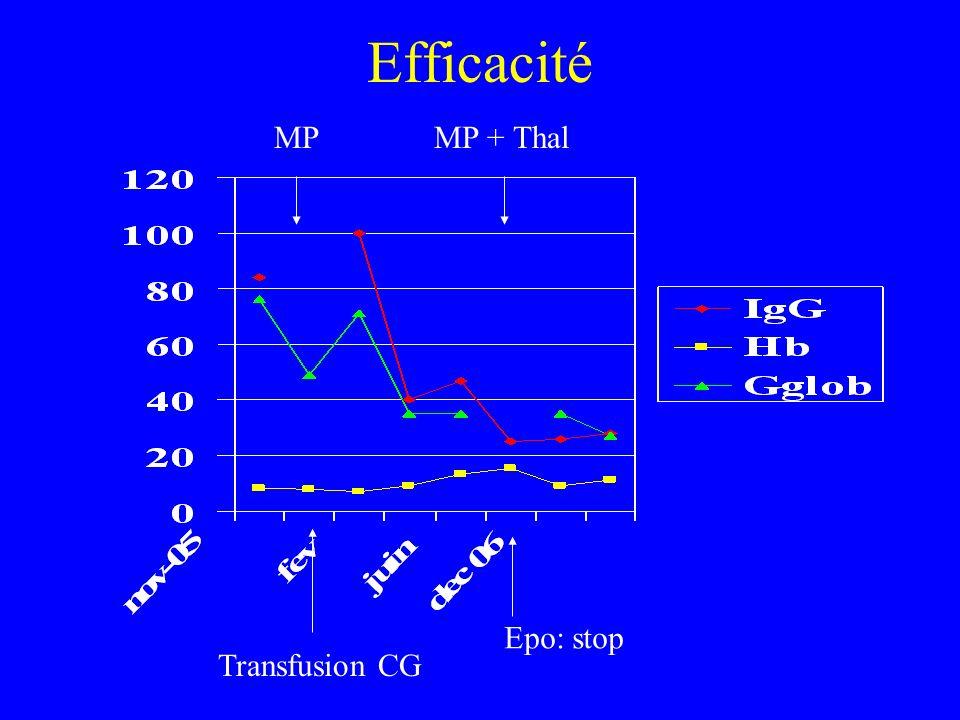 Efficacité MP MP + Thal Epo: stop Transfusion CG