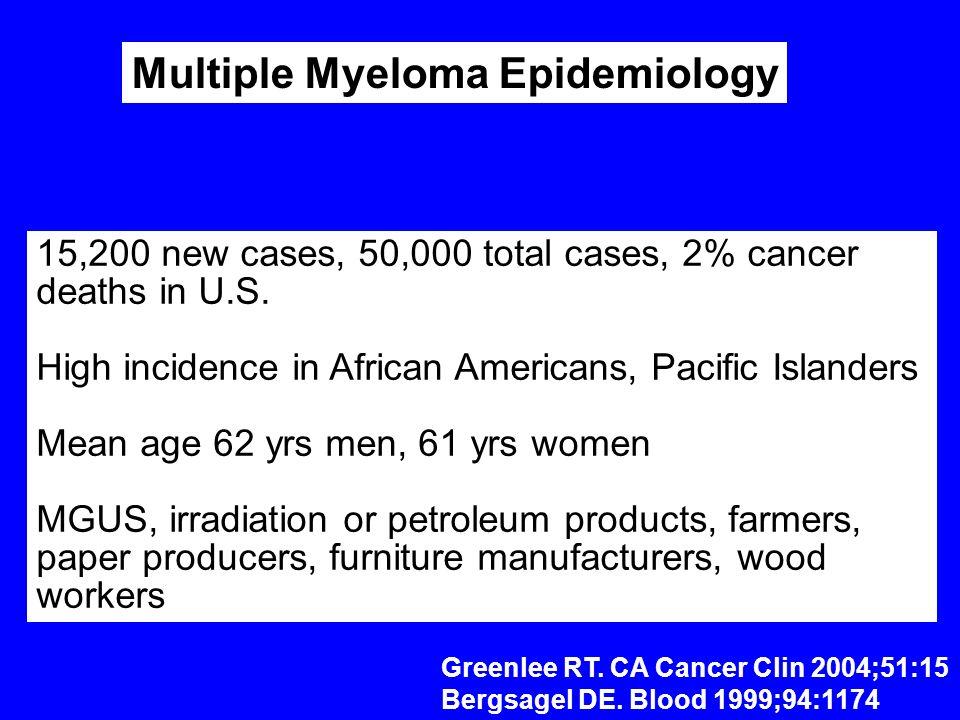 Multiple Myeloma Epidemiology