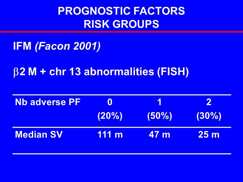 PROGNOSTIC FACTORS RISK GROUPS