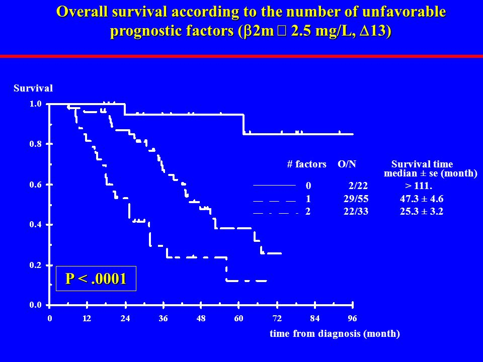 Overall survival according to the number of unfavorable prognostic factors (b2m ³ 2.5 mg/L, D13)