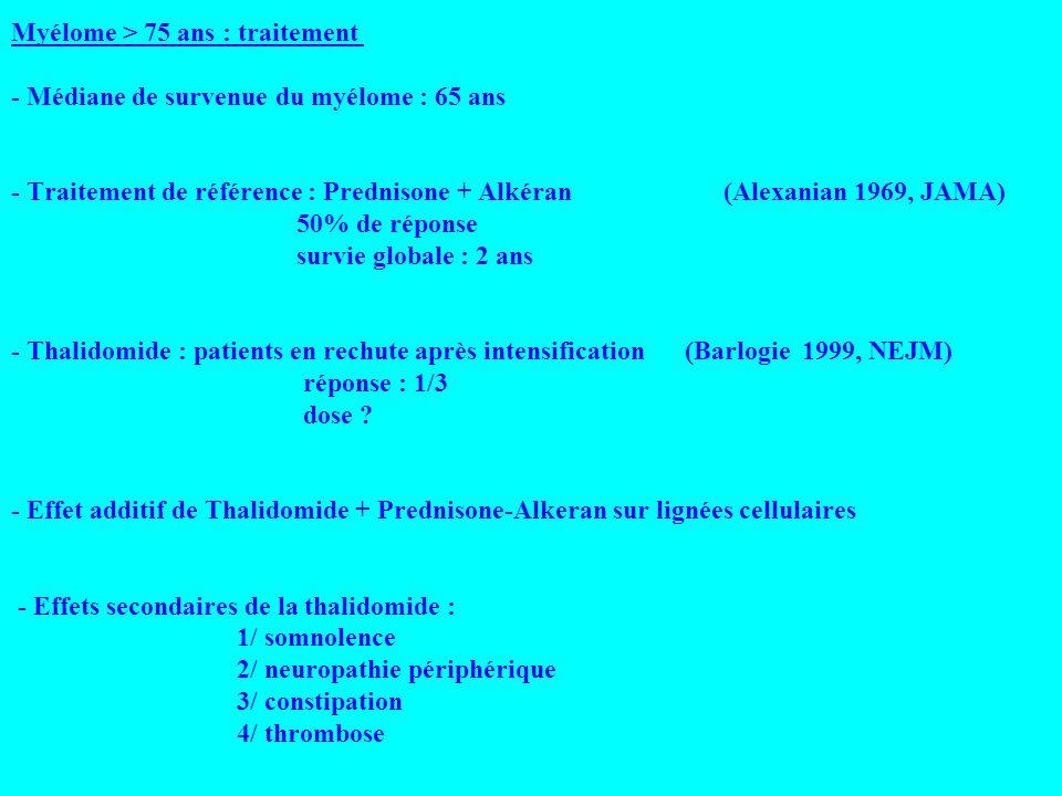 Myélome > 75 ans : traitement - Médiane de survenue du myélome : 65 ans - Traitement de référence : Prednisone + Alkéran (Alexanian 1969, JAMA) 50% de réponse survie globale : 2 ans - Thalidomide : patients en rechute après intensification (Barlogie 1999, NEJM) réponse : 1/3 dose .