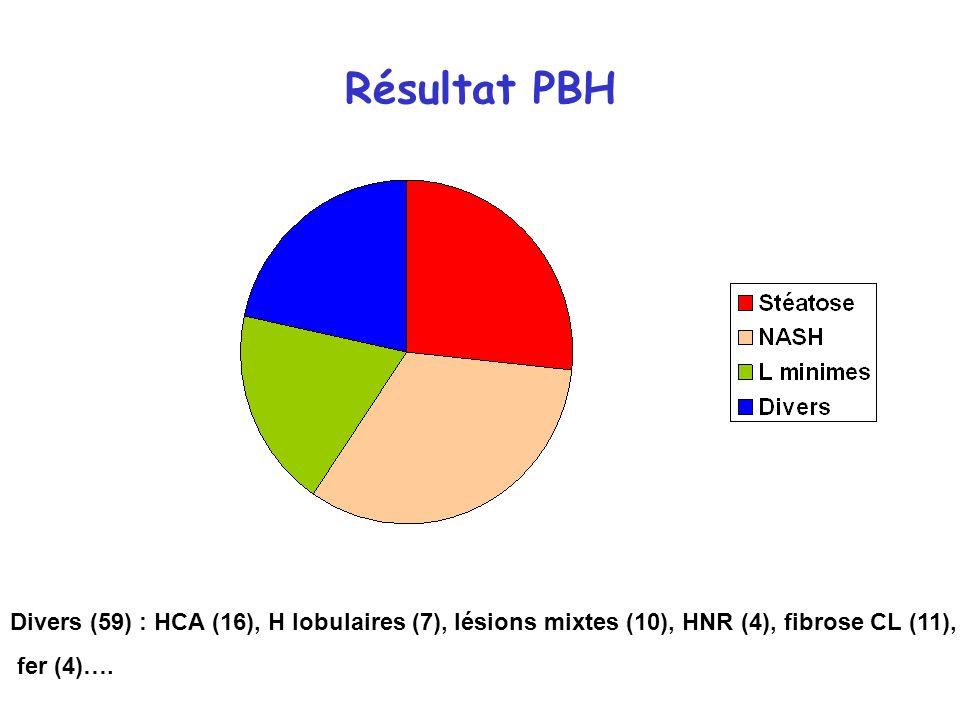 Résultat PBH Divers (59) : HCA (16), H lobulaires (7), lésions mixtes (10), HNR (4), fibrose CL (11),