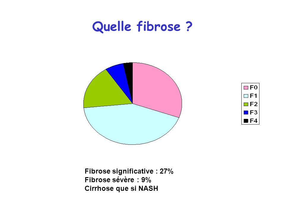Quelle fibrose Fibrose significative : 27% Fibrose sévère : 9%
