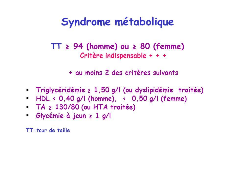 Syndrome métabolique TT ≥ 94 (homme) ou ≥ 80 (femme)