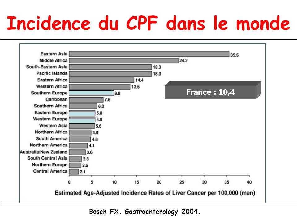 Incidence du CPF dans le monde