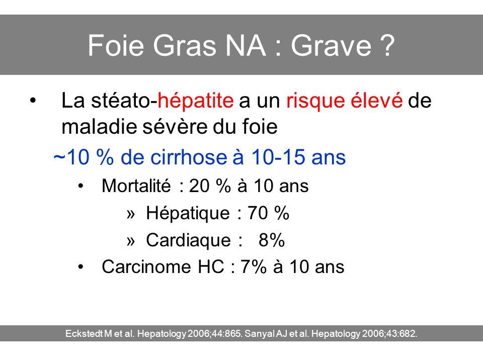 Foie Gras NA : Grave La stéato-hépatite a un risque élevé de maladie sévère du foie. ~10 % de cirrhose à 10-15 ans.
