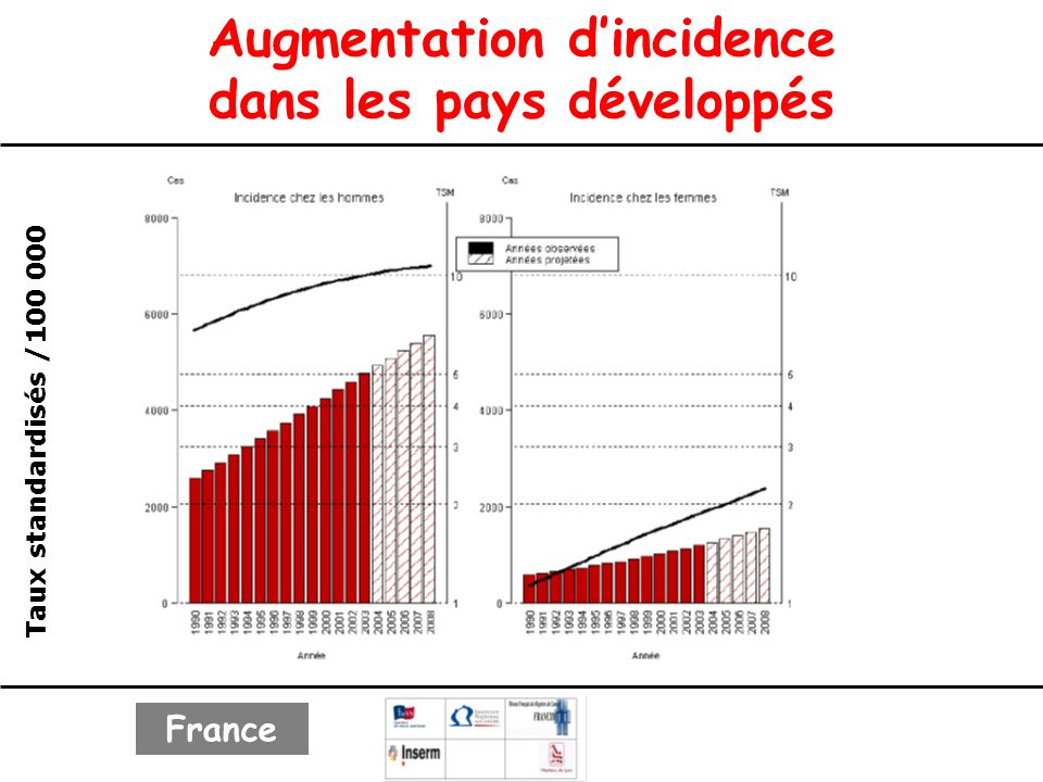 Augmentation d'incidence dans les pays développés