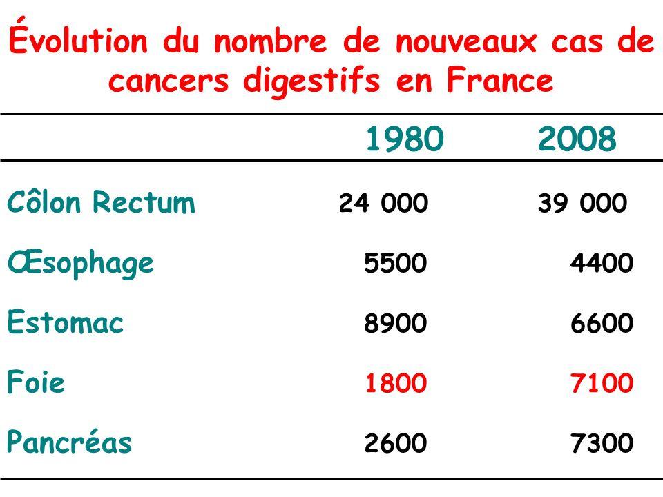 Évolution du nombre de nouveaux cas de cancers digestifs en France