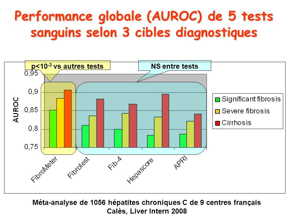 Méta-analyse de 1056 hépatites chroniques C de 9 centres français