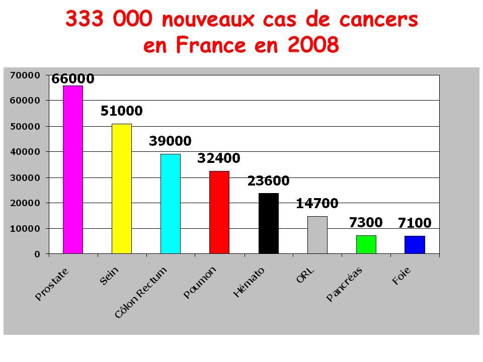 333 000 nouveaux cas de cancers en France en 2008