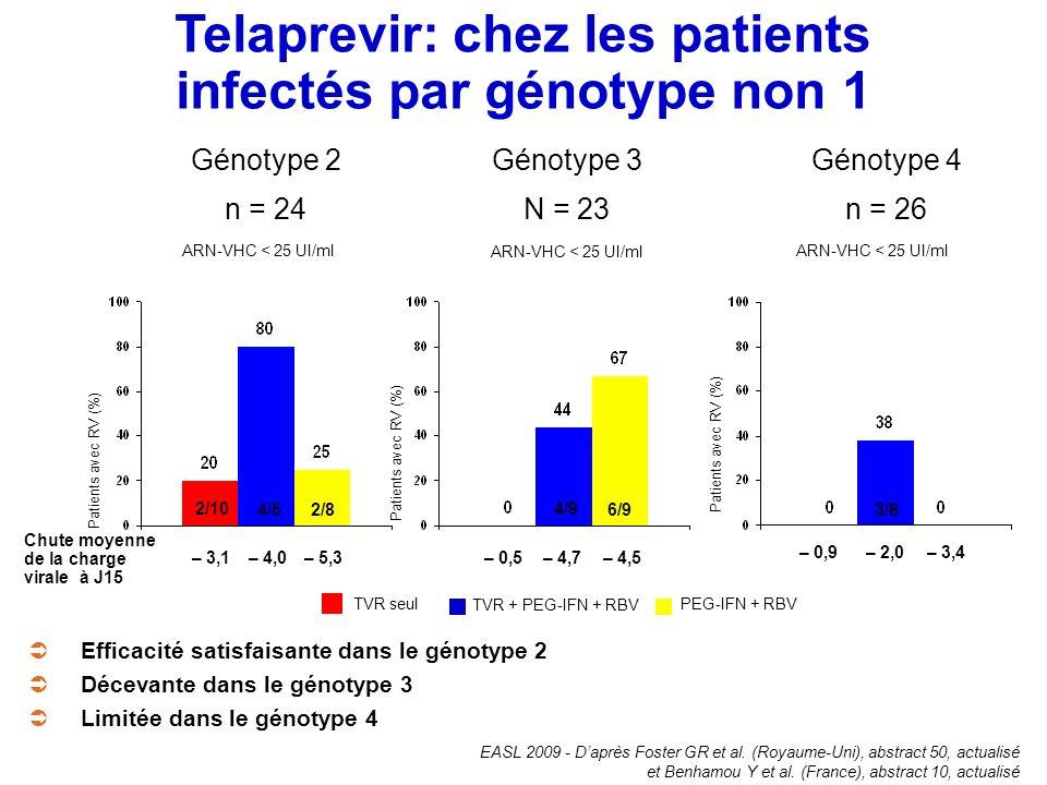 Telaprevir: chez les patients infectés par génotype non 1
