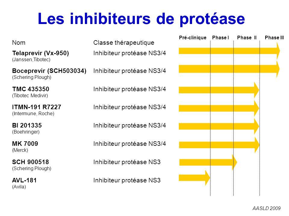 Les inhibiteurs de protéase