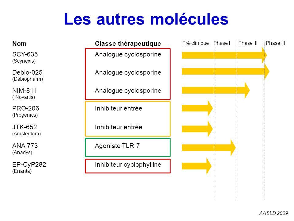 Les autres molécules 175 Nom Classe thérapeutique SCY-635