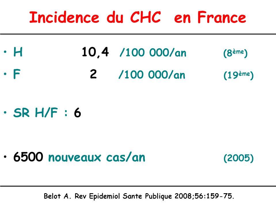 Incidence du CHC en France