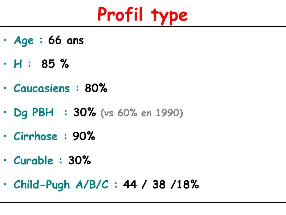 Profil type Age : 66 ans H : 85 % Caucasiens : 80%