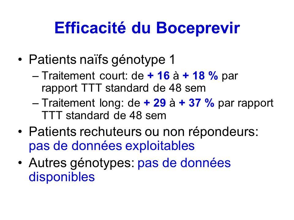 Efficacité du Boceprevir