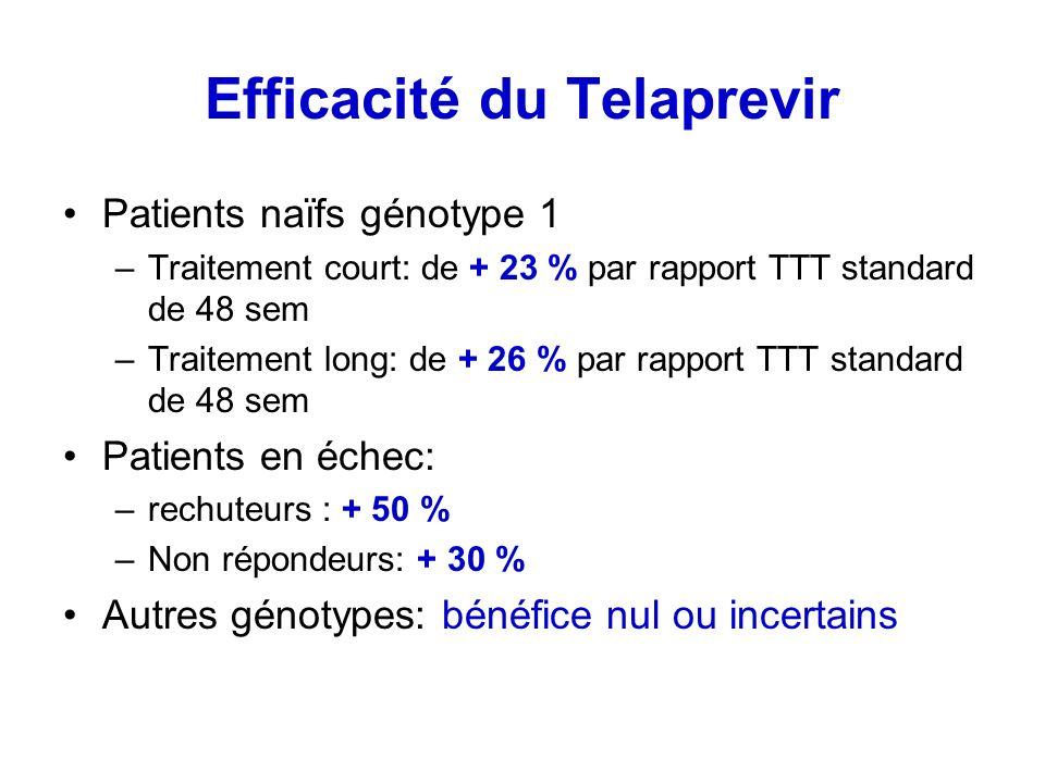 Efficacité du Telaprevir