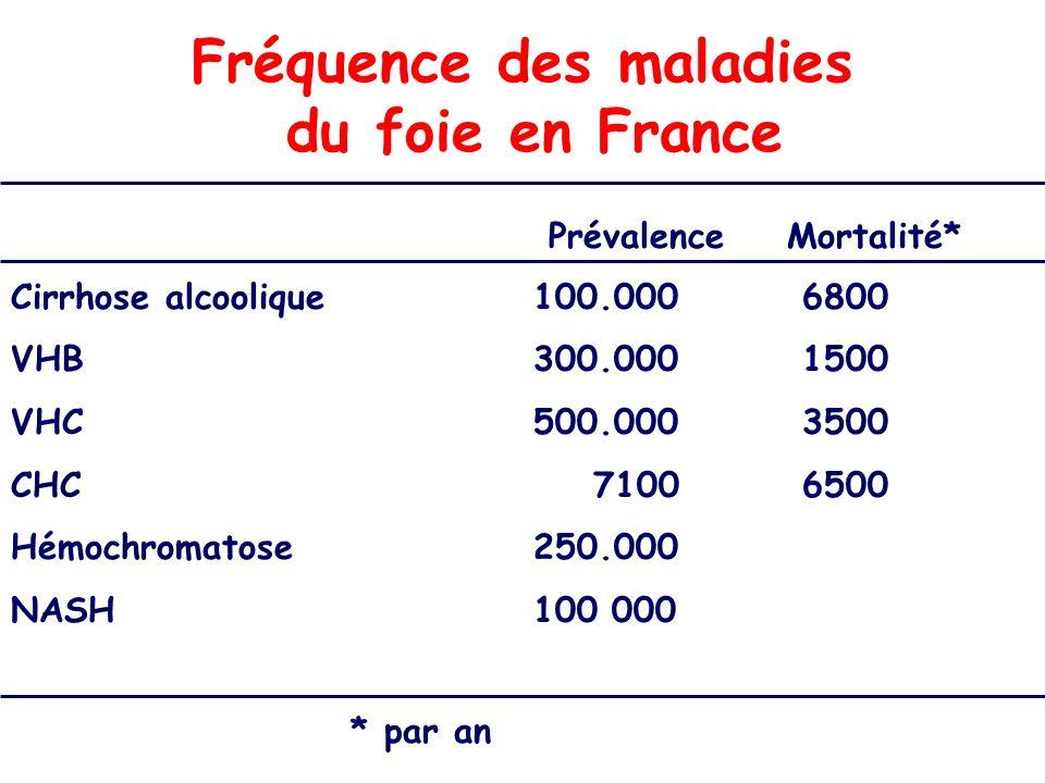 Fréquence des maladies du foie en France