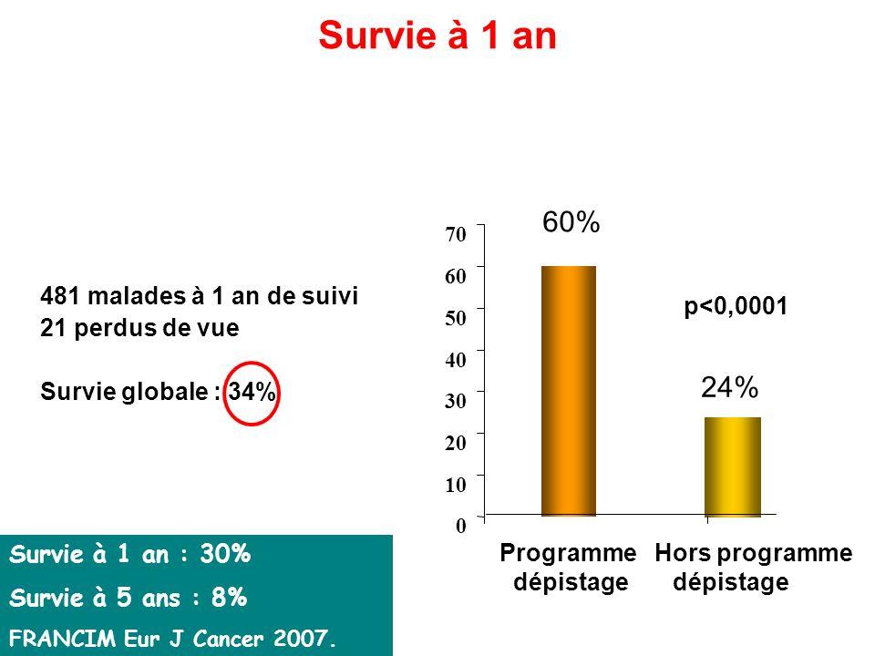 Survie à 1 an 60% 24% 481 malades à 1 an de suivi p<0,0001
