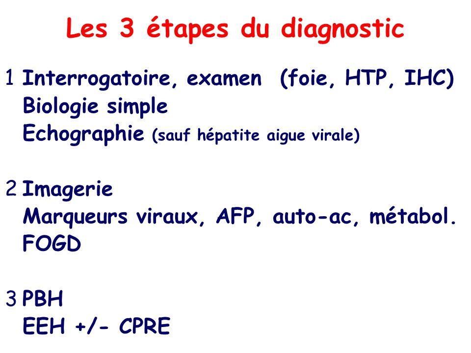Les 3 étapes du diagnostic