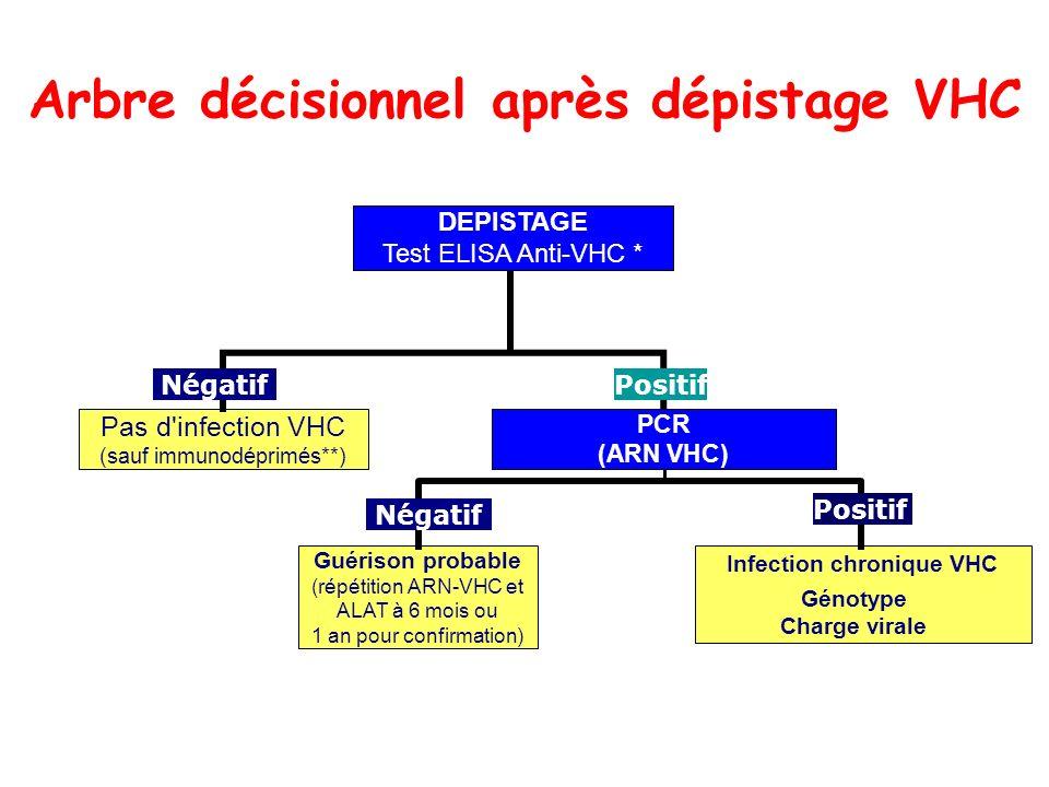 Arbre décisionnel après dépistage VHC