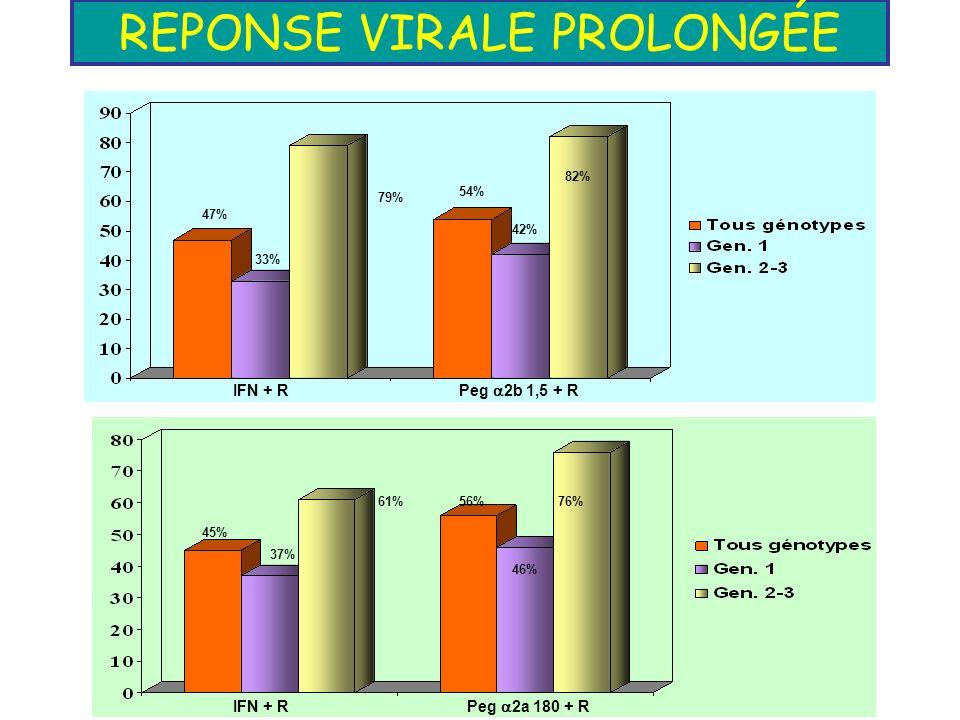 REPONSE VIRALE PROLONGÉE