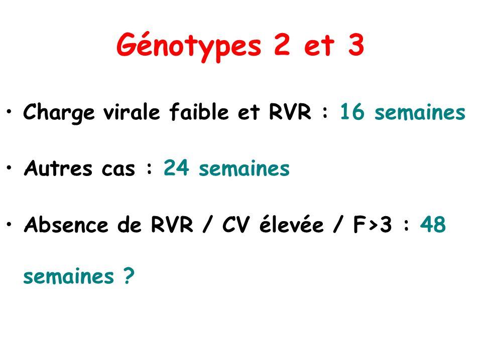 Génotypes 2 et 3 Charge virale faible et RVR : 16 semaines