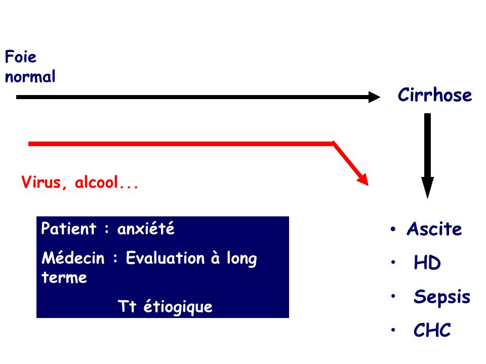Cirrhose Ascite HD Sepsis CHC Foie normal Virus, alcool...