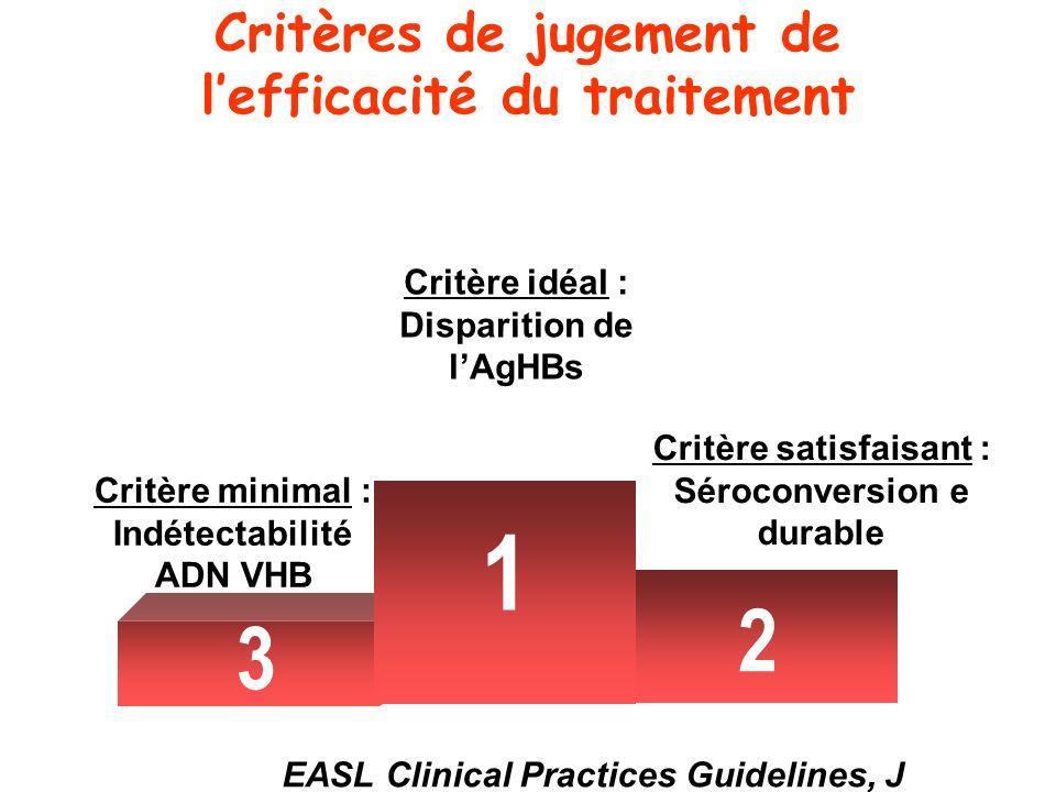 Critères de jugement de l'efficacité du traitement