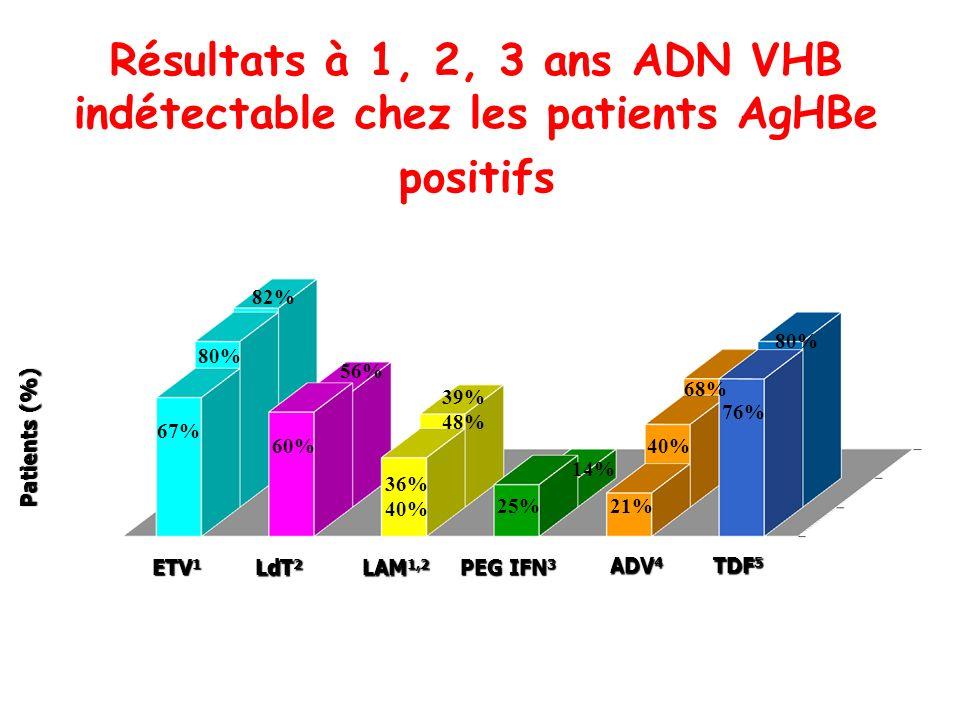 Résultats à 1, 2, 3 ans ADN VHB indétectable chez les patients AgHBe positifs