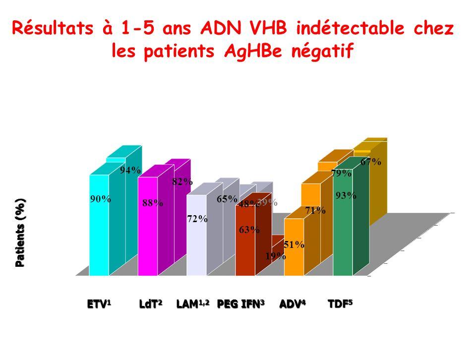 Résultats à 1-5 ans ADN VHB indétectable chez les patients AgHBe négatif
