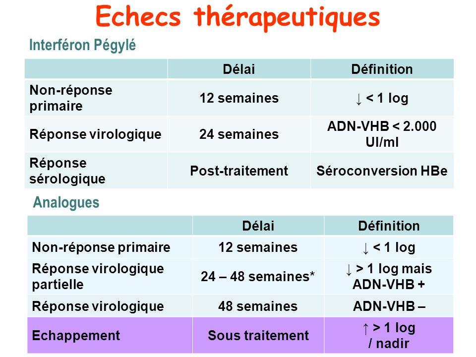 Echecs thérapeutiques