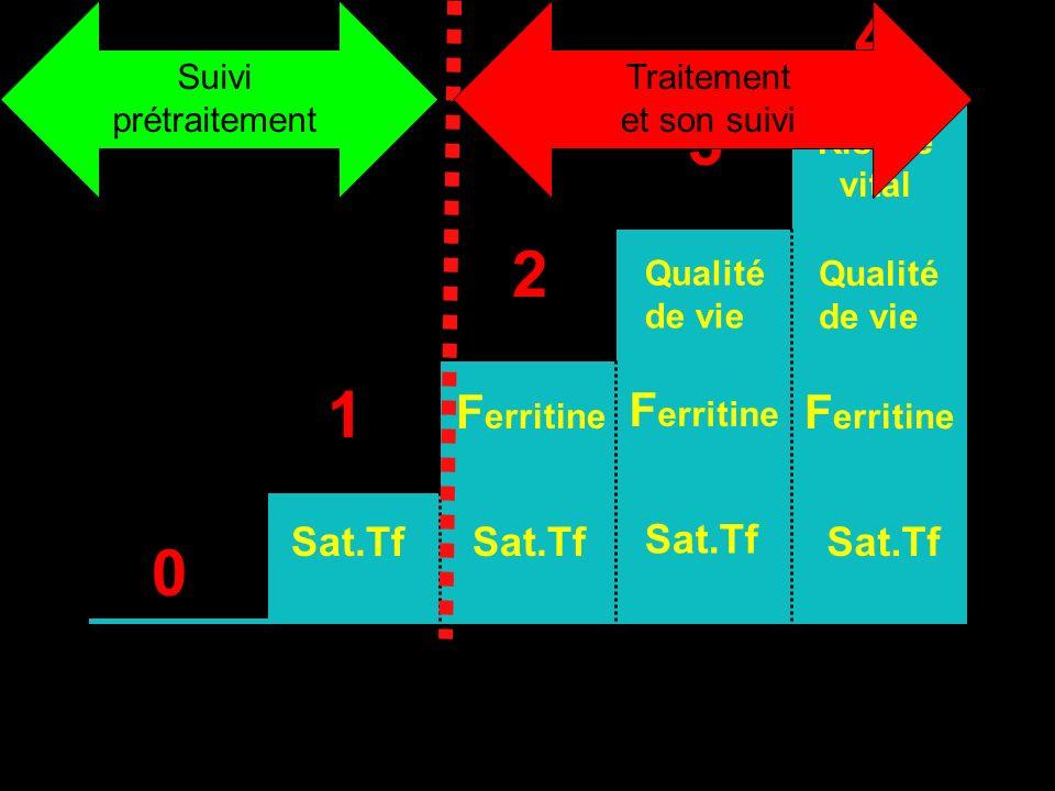 4 3 2 1 Ferritine Ferritine Ferritine Sat.Tf Sat.Tf Sat.Tf Sat.Tf