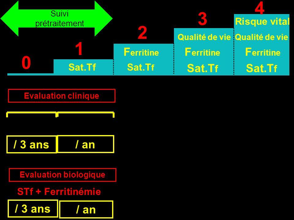 Evaluation biologique