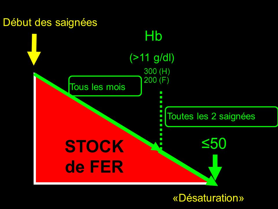 IRON STORES STOCK de FER ≤50 Hb Début des saignées (>11 g/dl)